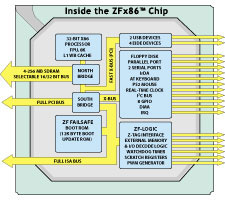 ZFx86(tm) System-on-a-Chip: Block Diagram